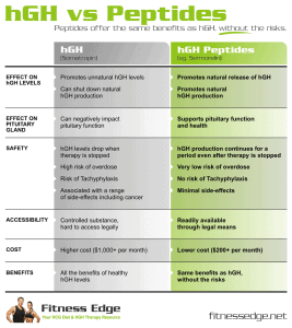 hGH-vs-peptides-infographic_960px