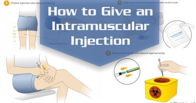 How to Give an Intramuscular Injection